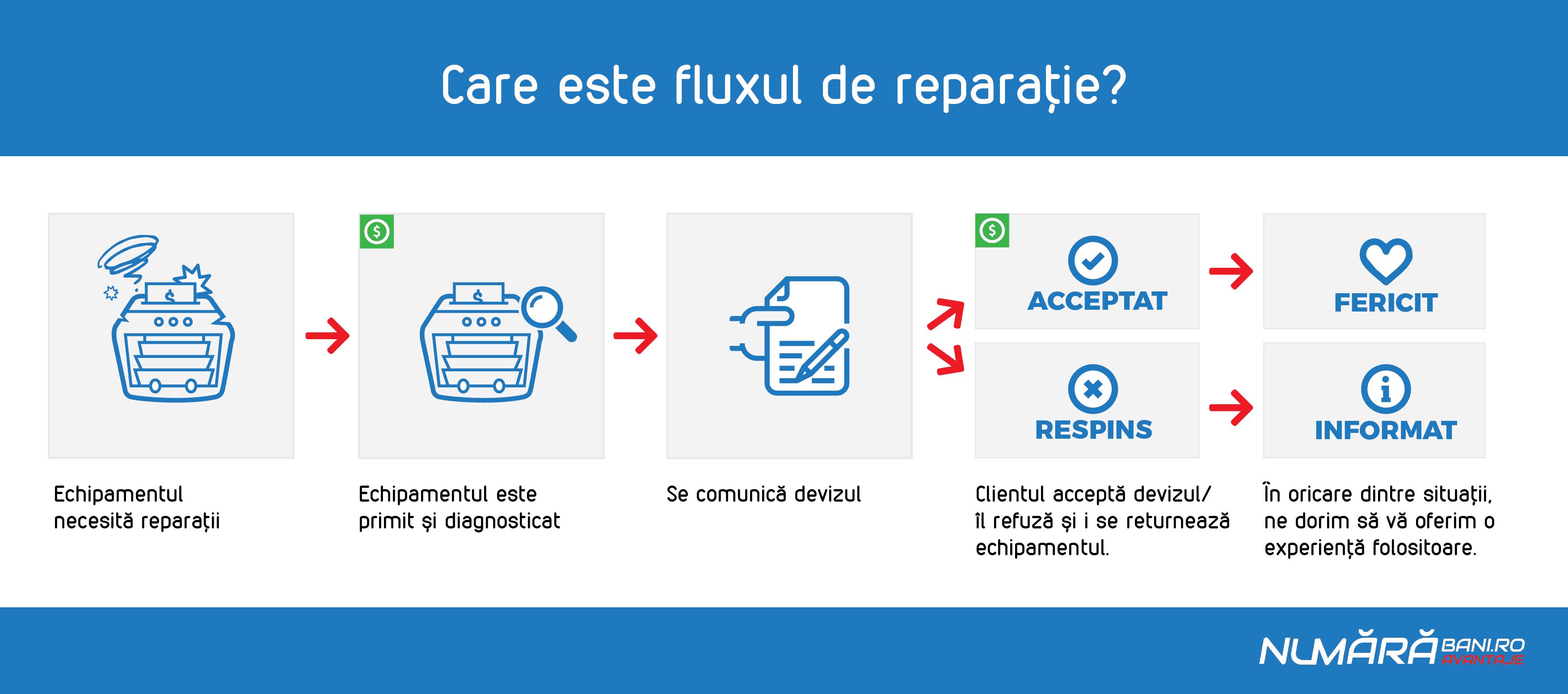 Flux_reparatie-01