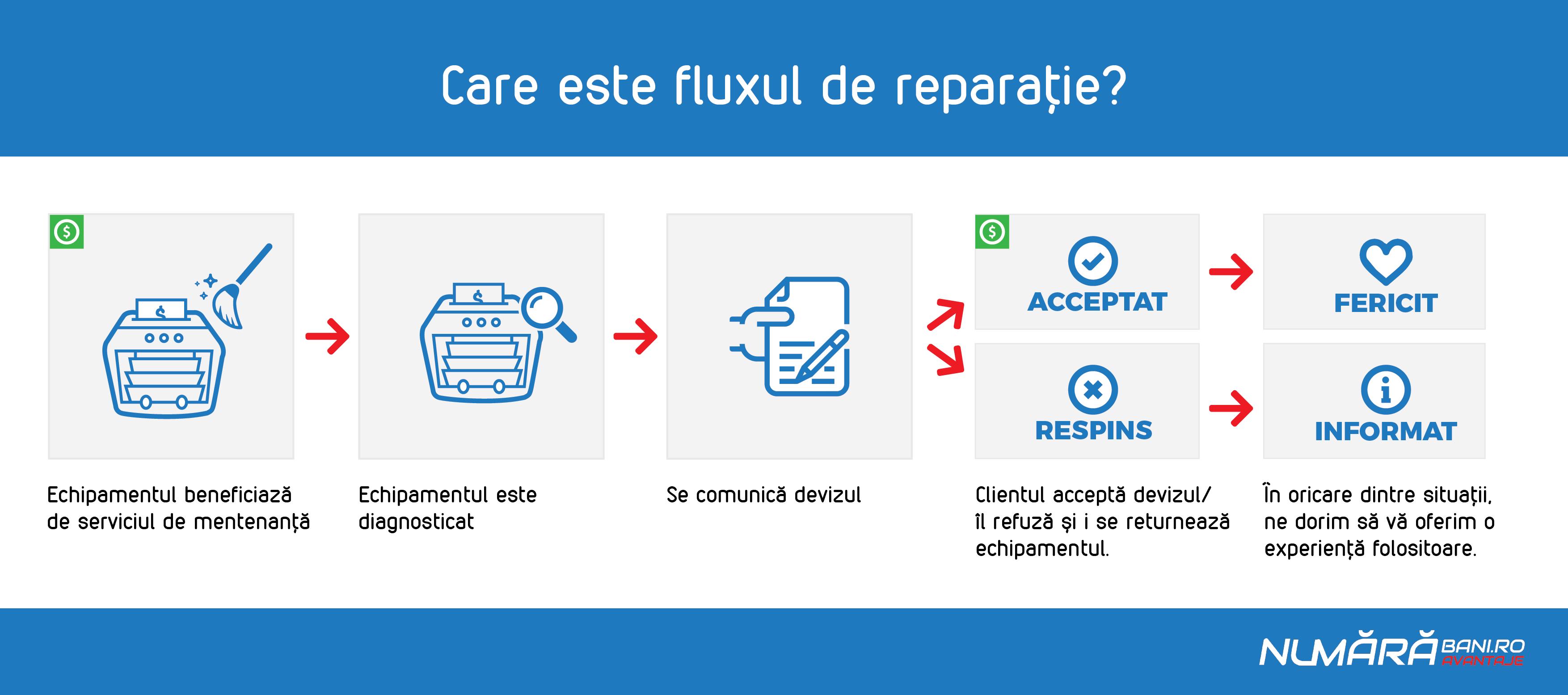 Flux_reparatie-02